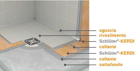 Impermeabilizzazione doccia a pavimento raccordi tubi innocenti - Impermeabilizzazione piastrelle doccia ...